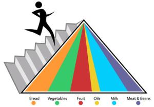 Классические теории питания